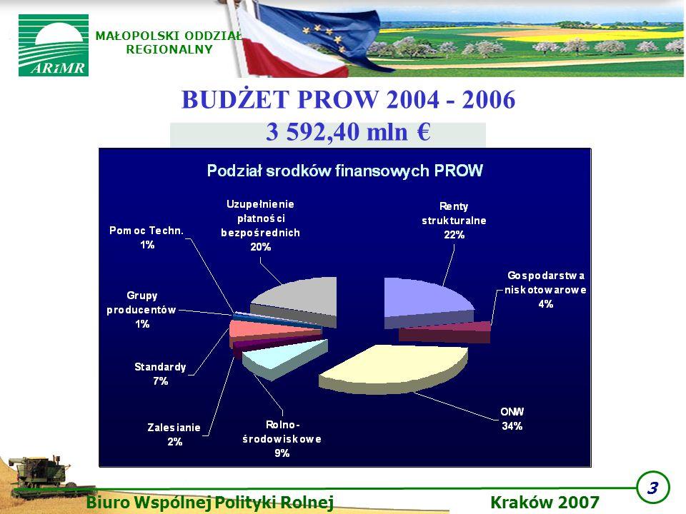 3 Biuro Wspólnej Polityki Rolnej Kraków 2007 MAŁOPOLSKI ODDZIAŁ REGIONALNY BUDŻET PROW 2004 - 2006 3 592,40 mln