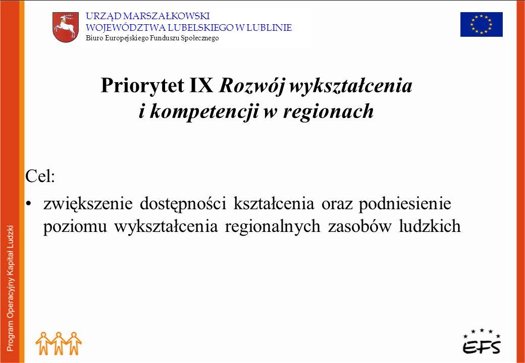 Budżet Priorytetu VIII w skali kraju: 13,91% środków z PO KL (1,5 mld Euro) w skali regionu: 23,88% środków przyznanych na komponenty regionalne dla województwa lubelskiego (114 mln Euro)* * Obliczenia szacunkowe opracowane przez BEFS