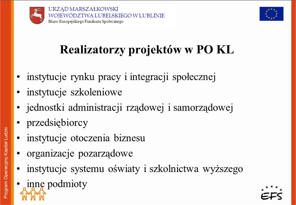 Finansowanie PO KL Łącznie 11,4 mld Euro: 85 % ze środków Unii Europejskiej (9,7 mld Euro) w 15 % ze środków krajowych (1,7 mld Euro ) Województwo lubelskie: 479,5 mln Euro* * Obliczenia szacunkowe opracowane przez BEFS