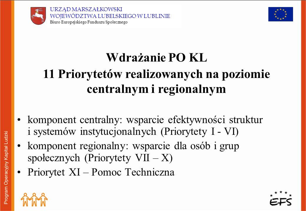 Wdrażanie PO KL komponent centralny: wsparcie efektywności struktur i systemów instytucjonalnych (Priorytety I - VI) komponent regionalny: wsparcie dla osób i grup społecznych (Priorytety VII – X) Priorytet XI – Pomoc Techniczna 11 Priorytetów realizowanych na poziomie centralnym i regionalnym