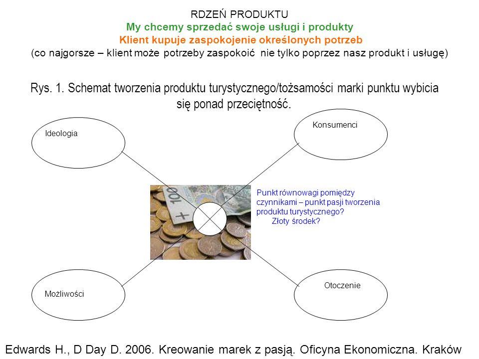 RDZEŃ PRODUKTU My chcemy sprzedać swoje usługi i produkty Klient kupuje zaspokojenie określonych potrzeb (co najgorsze – klient może potrzeby zaspokoi