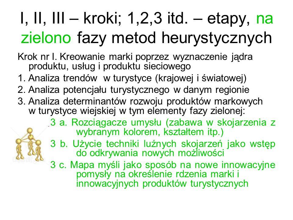 I, II, III – kroki; 1,2,3 itd. – etapy, na zielono fazy metod heurystycznych Krok nr I. Kreowanie marki poprzez wyznaczenie jądra produktu, usług i pr