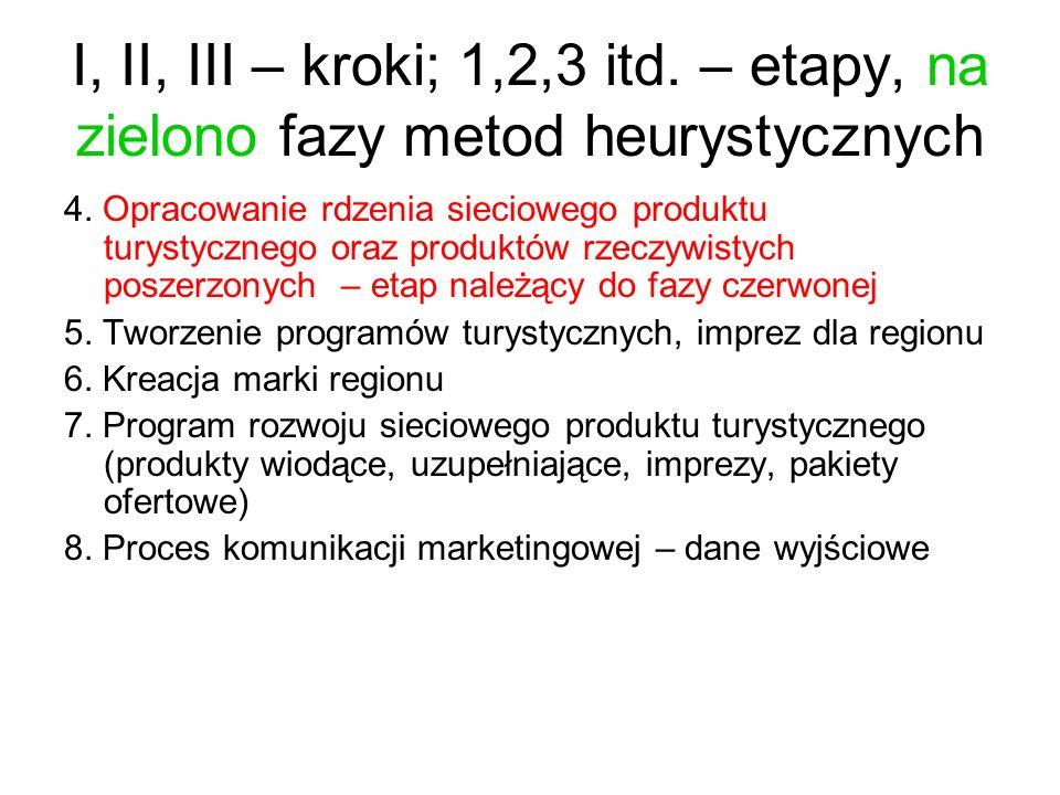 I, II, III – kroki; 1,2,3 itd. – etapy, na zielono fazy metod heurystycznych 4. Opracowanie rdzenia sieciowego produktu turystycznego oraz produktów r