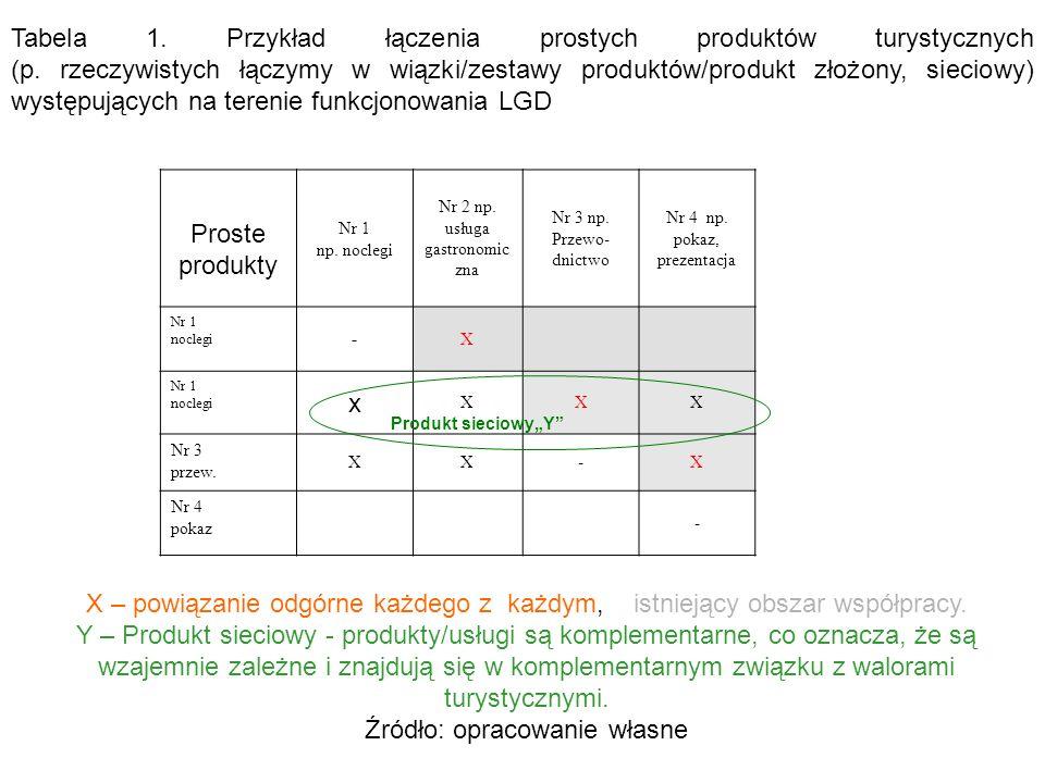 Proste produkty Nr 1 np. noclegi Nr 2 np. usługa gastronomic zna Nr 3 np. Przewo- dnictwo Nr 4 np. pokaz, prezentacja Nr 1 noclegi -X Nr 1 noclegi x X