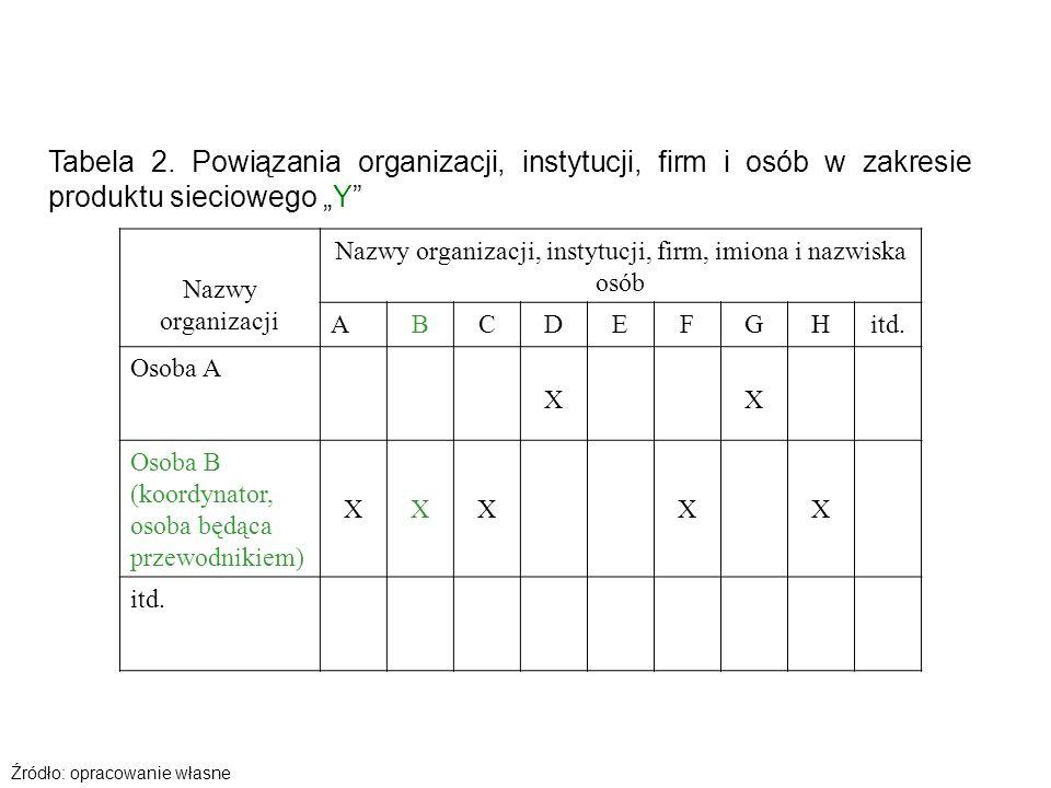 Tabela 2. Powiązania organizacji, instytucji, firm i osób w zakresie produktu sieciowego Y Nazwy organizacji Nazwy organizacji, instytucji, firm, imio