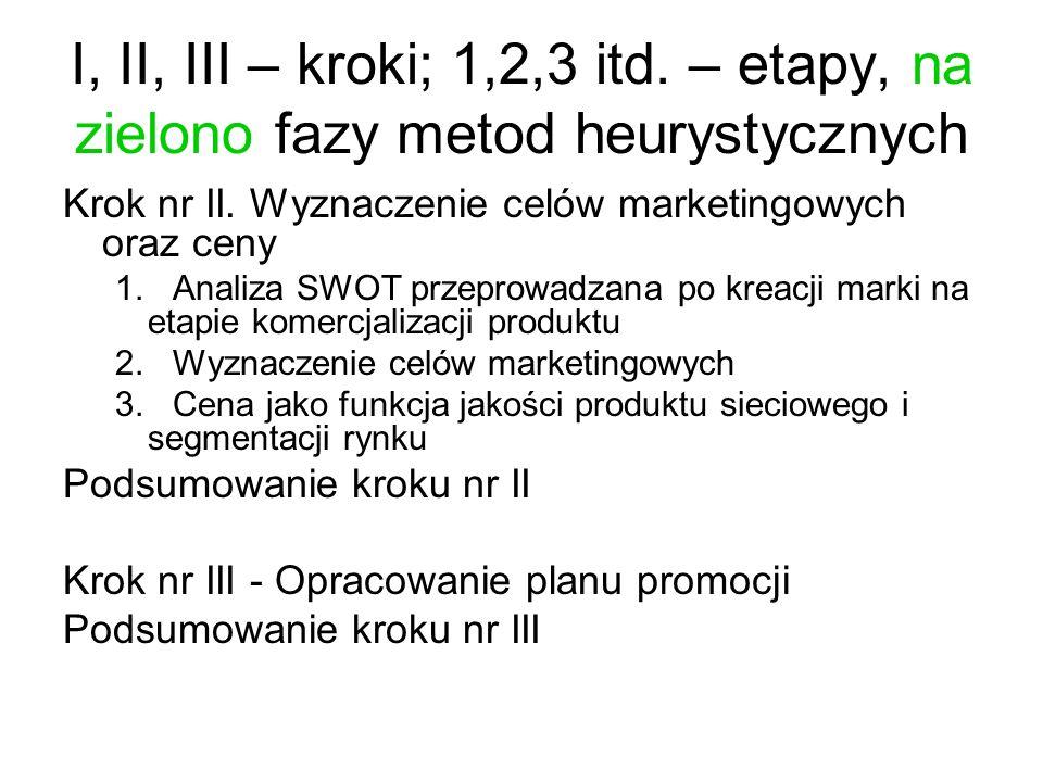 I, II, III – kroki; 1,2,3 itd. – etapy, na zielono fazy metod heurystycznych Krok nr II. Wyznaczenie celów marketingowych oraz ceny 1. Analiza SWOT pr