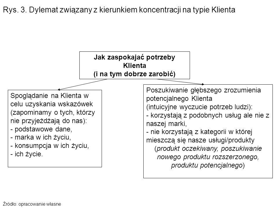 Rys. 3. Dylemat związany z kierunkiem koncentracji na typie Klienta Jak zaspokajać potrzeby Klienta (i na tym dobrze zarobić) Spoglądanie na Klienta w