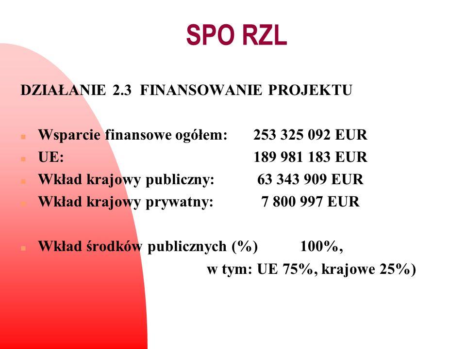 DZIAŁANIE 2.3 FINANSOWANIE PROJEKTU n Wsparcie finansowe ogółem:253 325 092 EUR n UE:189 981 183 EUR n Wkład krajowy publiczny: 63 343 909 EUR n Wkład