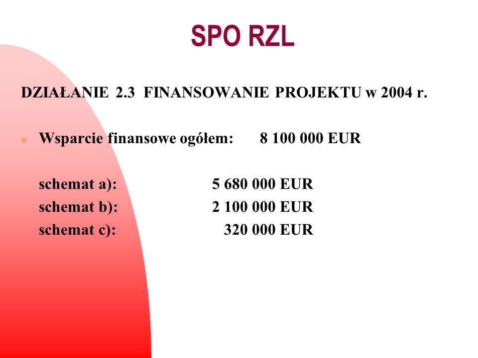 DZIAŁANIE 2.3 FINANSOWANIE PROJEKTU w 2004 r. n Wsparcie finansowe ogółem:8 100 000 EUR schemat a):5 680 000 EUR schemat b):2 100 000 EUR schemat c):