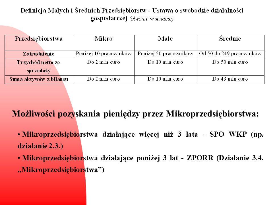 Możliwości pozyskania pieniędzy przez Mikroprzedsiębiorstwa: Mikroprzedsiębiorstwa działające więcej niż 3 lata - SPO WKP (np. działanie 2.3.) Mikropr