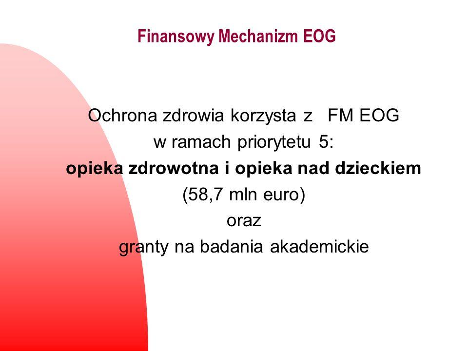 Finansowy Mechanizm EOG Ochrona zdrowia korzysta z FM EOG w ramach priorytetu 5: opieka zdrowotna i opieka nad dzieckiem (58,7 mln euro) oraz granty n