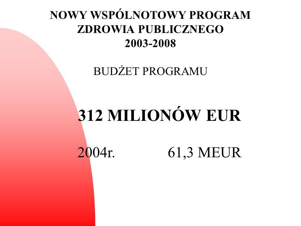 NOWY WSPÓLNOTOWY PROGRAM ZDROWIA PUBLICZNEGO 2003-2008 BUDŻET PROGRAMU 312 MILIONÓW EUR 2004r.61,3 MEUR