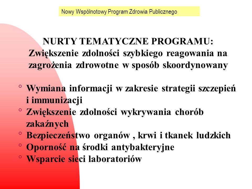 Nowy Wspólnotowy Program Zdrowia Publicznego NURTY TEMATYCZNE PROGRAMU: Zwiększenie zdolności szybkiego reagowania na zagrożenia zdrowotne w sposób sk