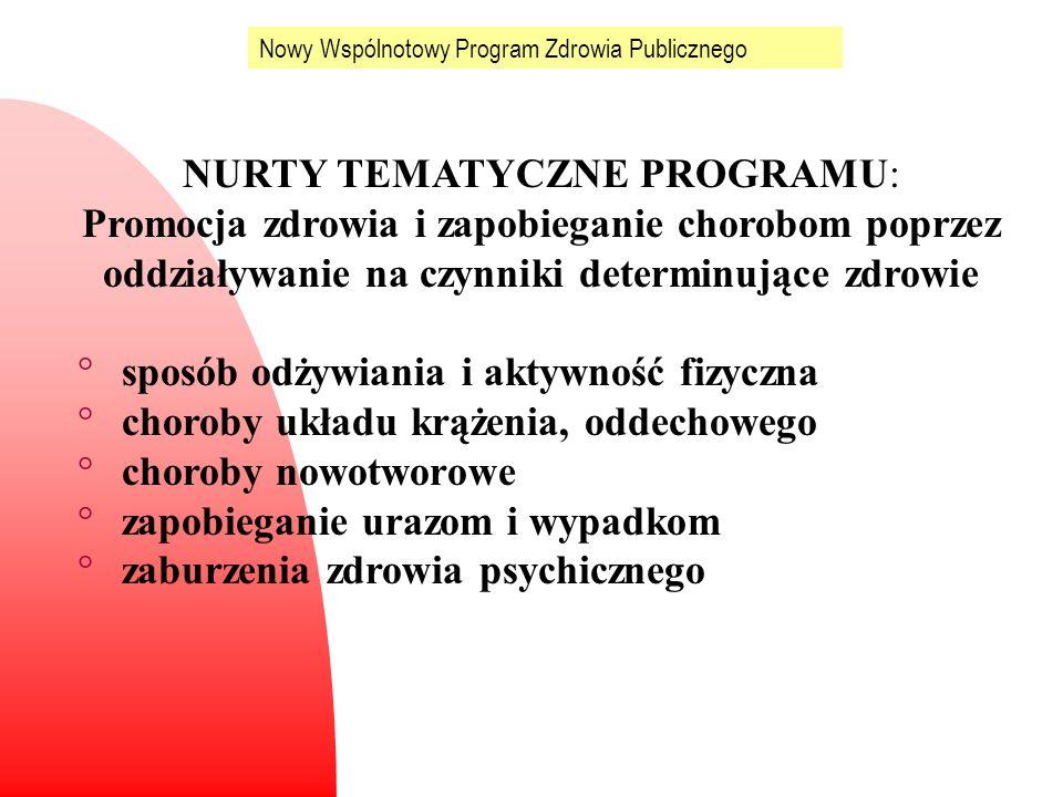 Nowy Wspólnotowy Program Zdrowia Publicznego NURTY TEMATYCZNE PROGRAMU: Promocja zdrowia i zapobieganie chorobom poprzez oddziaływanie na czynniki det