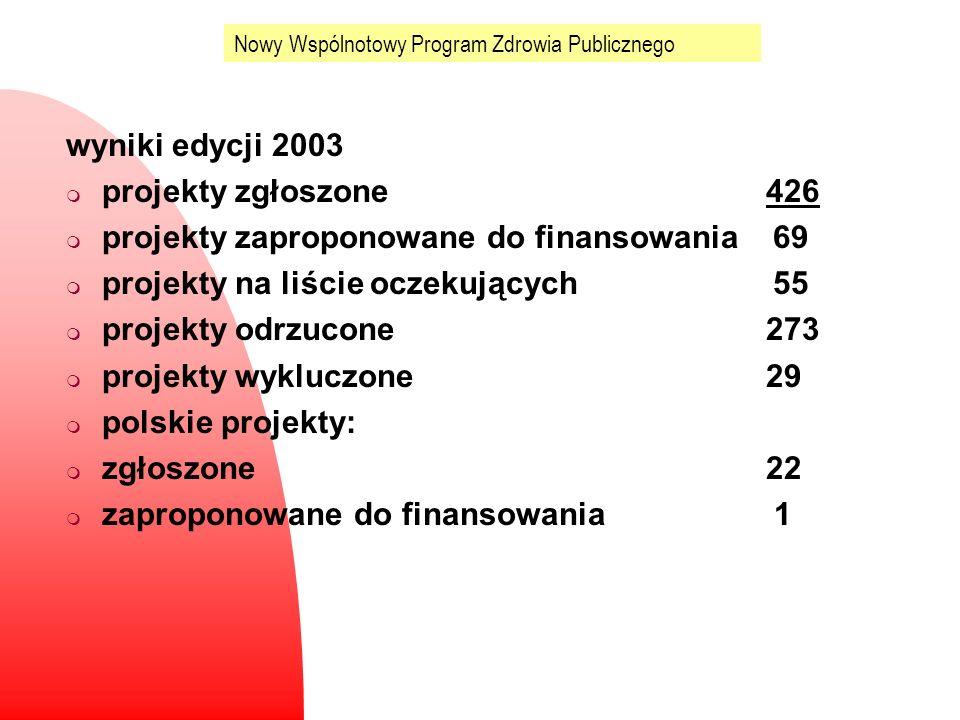Nowy Wspólnotowy Program Zdrowia Publicznego wyniki edycji 2003 m projekty zgłoszone 426 m projekty zaproponowane do finansowania 69 m projekty na liś