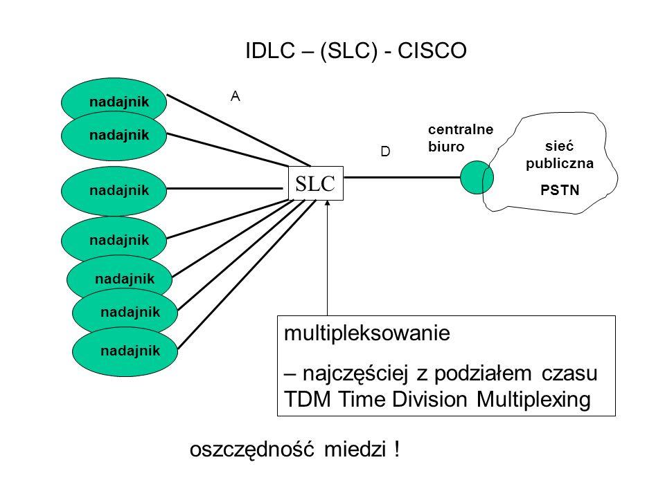 nadajnik centralne biuro sieć publiczna PSTN nadajnik multipleksowanie – najczęściej z podziałem czasu TDM Time Division Multiplexing IDLC – (SLC) - CISCO SLC oszczędność miedzi .