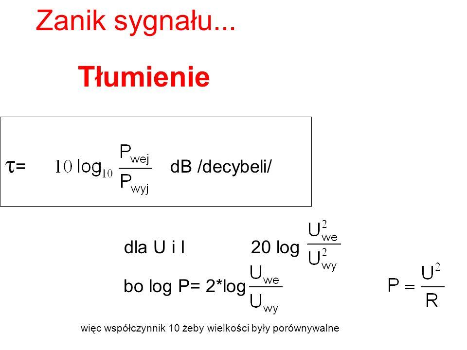 Tłumienie = dB /decybeli/ Zanik sygnału...