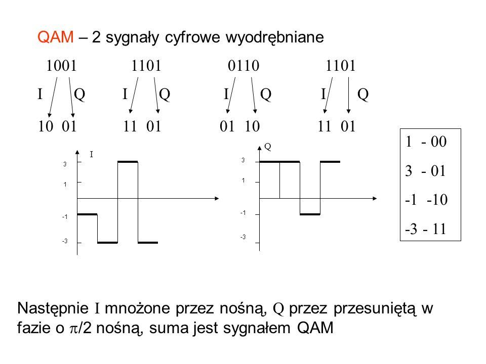 QAM – 2 sygnały cyfrowe wyodrębniane 1001110101101101 1 - 00 3 - 01 -1 -10 -3 - 11 IQ Następnie I mnożone przez nośną, Q przez przesuniętą w fazie o /2 nośną, suma jest sygnałem QAM 3 1 -3 3 1 -3 I Q IQIQIQ