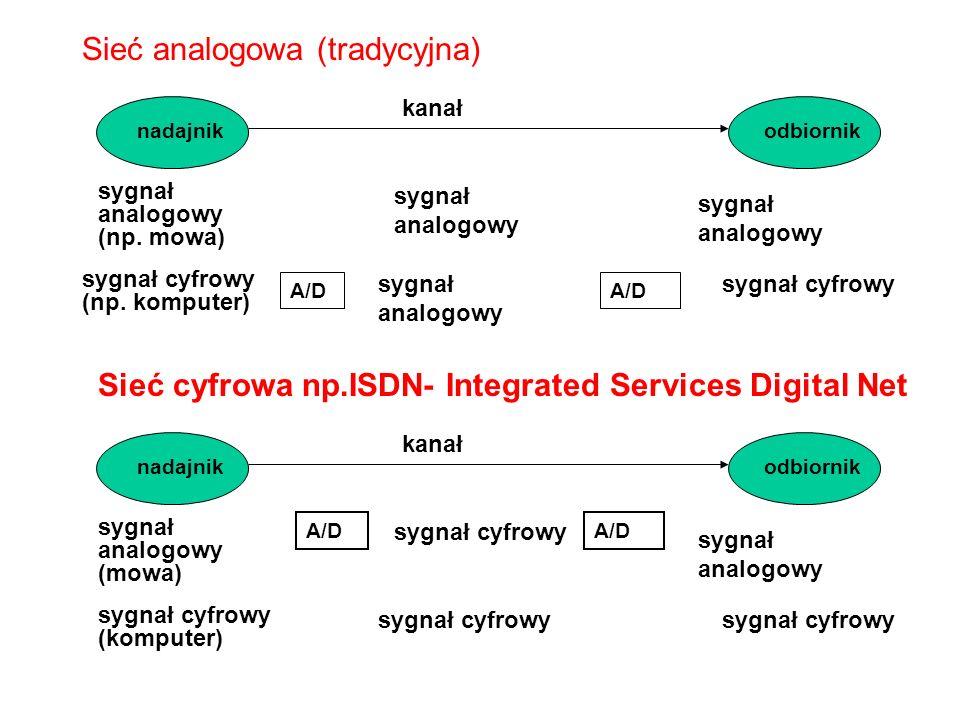 Sieć analogowa (tradycyjna) nadajnikodbiornik kanał sygnał analogowy (np.