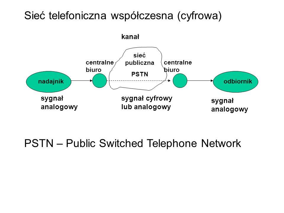 Sieć telefoniczna współczesna (cyfrowa) PSTN – Public Switched Telephone Network nadajnikodbiornik kanał sygnał analogowy sygnał cyfrowy lub analogowy centralne biuro sieć publiczna PSTN