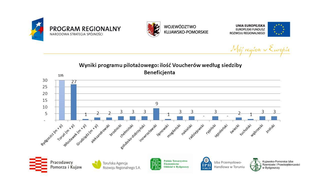 W przypadku Vouchera Kooperacyjnego wartość pomocy de minimis przypadająca na poszczególnych partnerów przedsięwzięcia badawczego wynika z podziału finansowania przez nich kosztów projektu.
