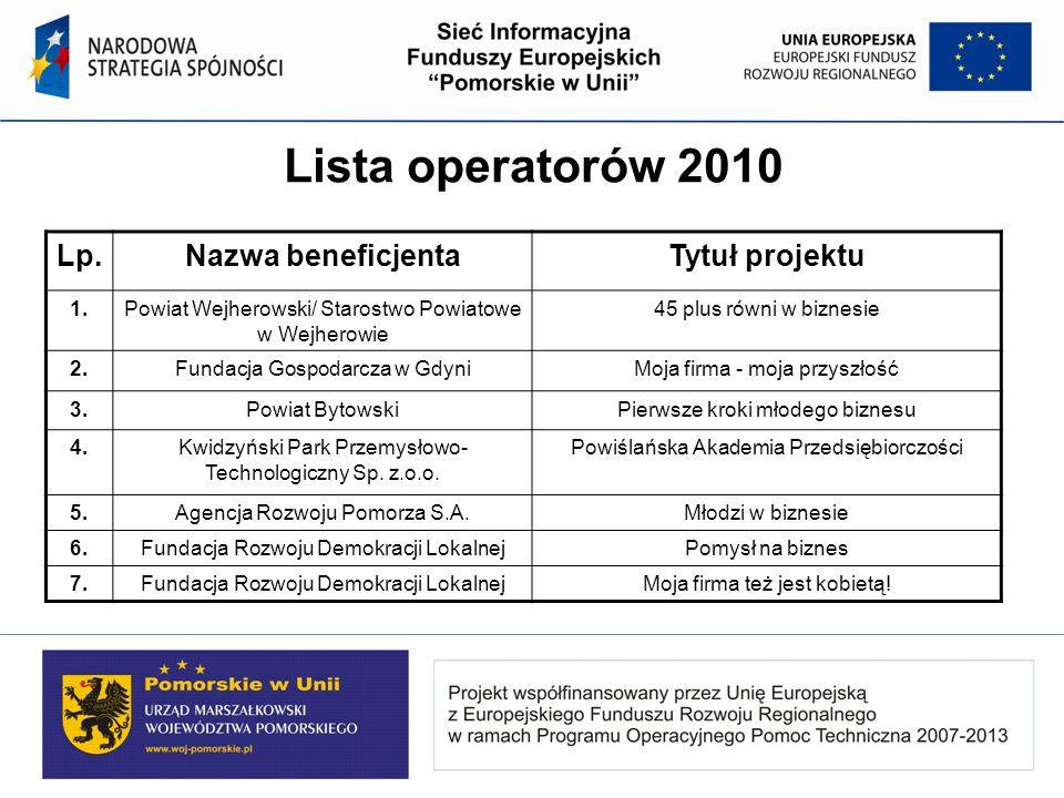 Lista operatorów 2010 Lp.Nazwa beneficjentaTytuł projektu 1.Powiat Wejherowski/ Starostwo Powiatowe w Wejherowie 45 plus równi w biznesie 2.Fundacja G