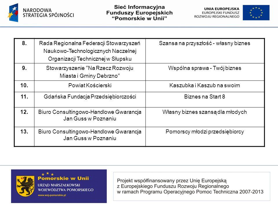 8.Rada Regionalna Federacji Stowarzyszeń Naukowo-Technologicznych Naczelnej Organizacji Technicznej w Słupsku Szansa na przyszłość - własny biznes 9.S