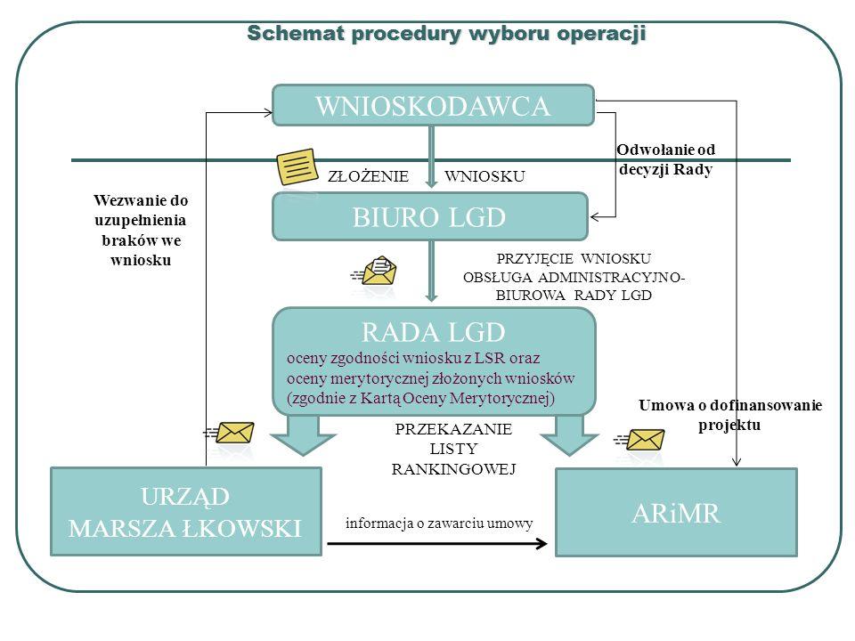 Schemat procedury wyboru operacji WNIOSKODAWCA ZŁOŻENIE WNIOSKU BIURO LGD RADA LGD oceny zgodności wniosku z LSR oraz oceny merytorycznej złożonych wn