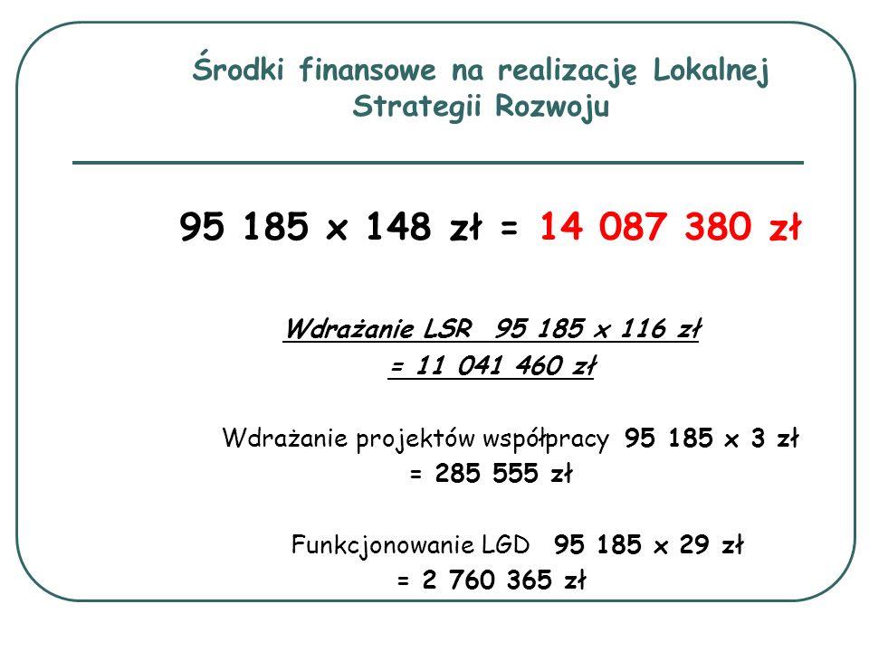 Środki finansowe na realizację Lokalnej Strategii Rozwoju 95 185 x 148 zł = 14 087 380 zł Wdrażanie LSR 95 185 x 116 zł = 11 041 460 zł Wdrażanie proj