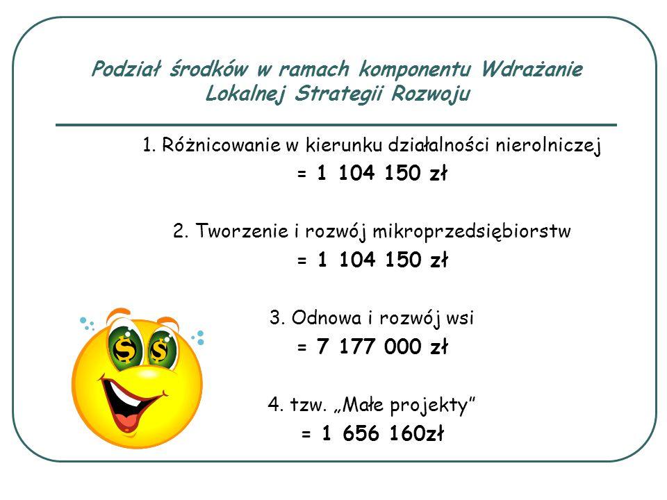 Podział środków w ramach komponentu Wdrażanie Lokalnej Strategii Rozwoju 1. Różnicowanie w kierunku działalności nierolniczej = 1 104 150 zł 2. Tworze