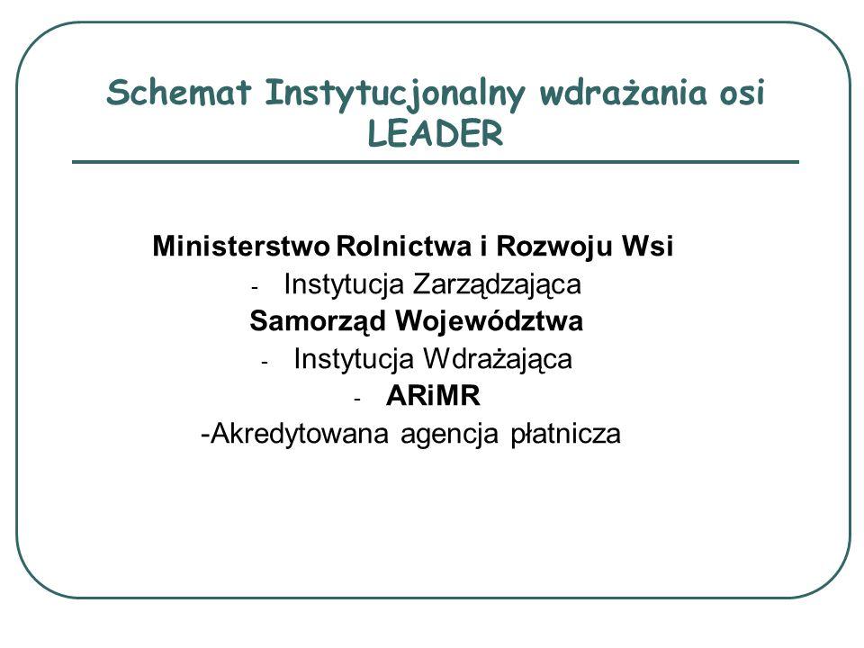Schemat Instytucjonalny wdrażania osi LEADER Ministerstwo Rolnictwa i Rozwoju Wsi - Instytucja Zarządzająca Samorząd Województwa - Instytucja Wdrażają