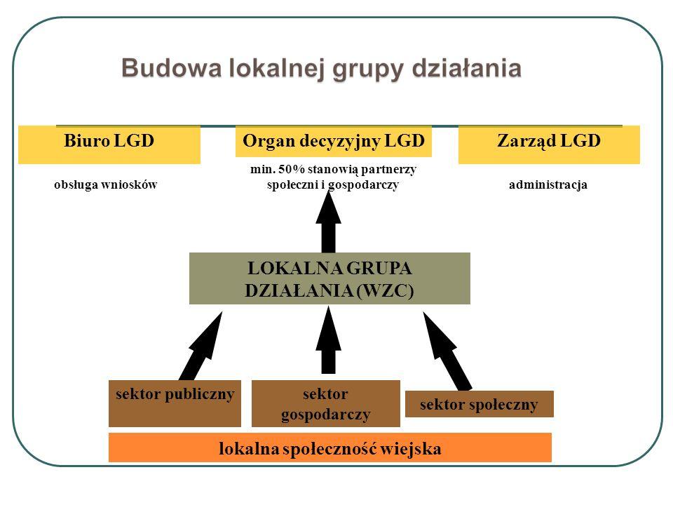 Organ decyzyjny LGD obsługa wniosków min. 50% stanowią partnerzy społeczni i gospodarczy administracja LOKALNA GRUPA DZIAŁANIA (WZC) sektor publicznys