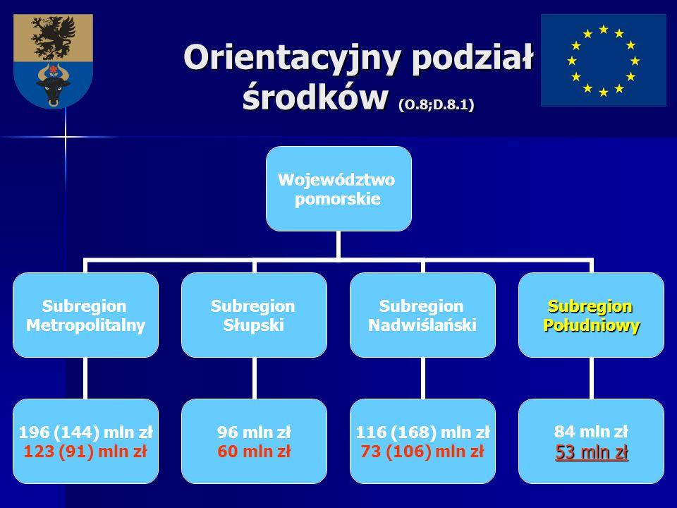Orientacyjny podział środków (O.8;D.8.1) Województwo pomorskie Subregion Metropolitalny 196 (144) mln zł 123 (91) mln zł Subregion Słupski 96 mln zł 6