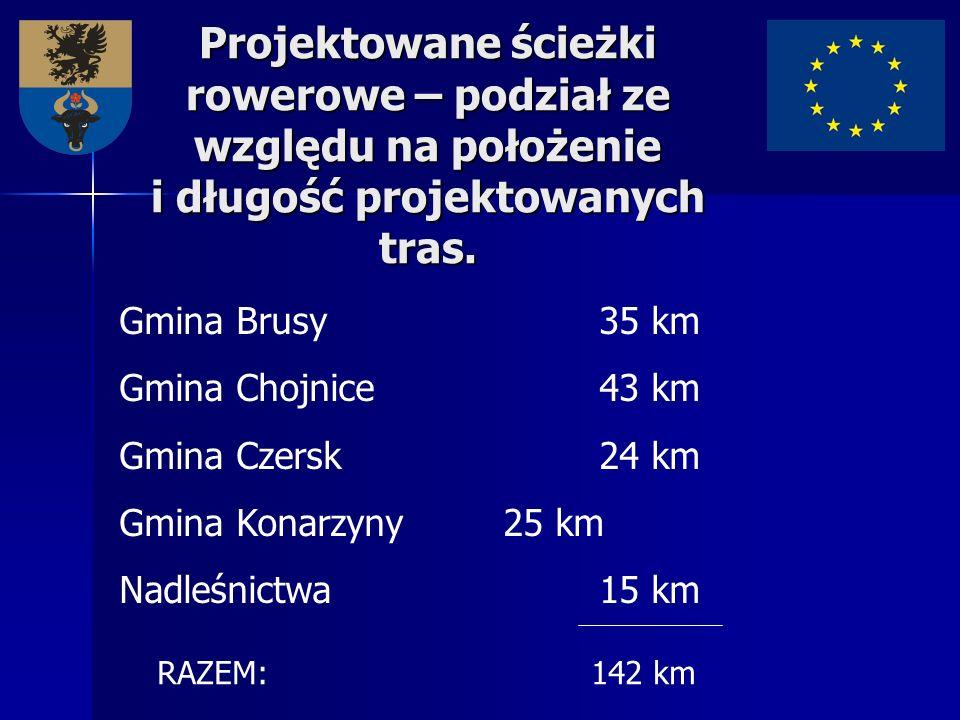 Projektowane ścieżki rowerowe – podział ze względu na położenie i długość projektowanych tras. Gmina Brusy35 km Gmina Chojnice43 km Gmina Czersk24 km