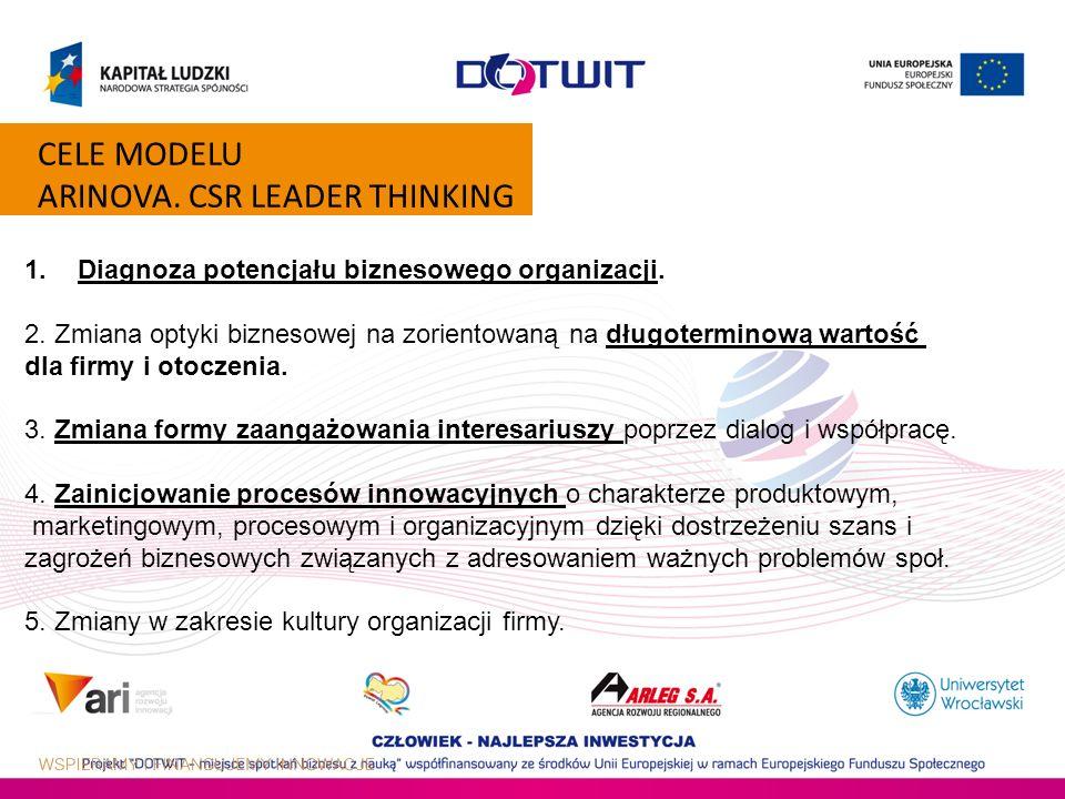 CELE MODELU ARINOVA. CSR LEADER THINKING 1.Diagnoza potencjału biznesowego organizacji. 2. Zmiana optyki biznesowej na zorientowaną na długoterminową
