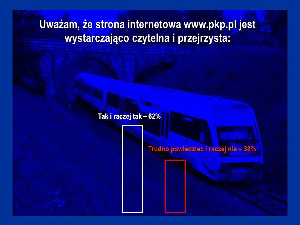 Uważam, że strona internetowa www.pkp.pl jest wystarczająco czytelna i przejrzysta: Tak i raczej tak – 62% Trudno powiedzieć i raczej nie – 38%