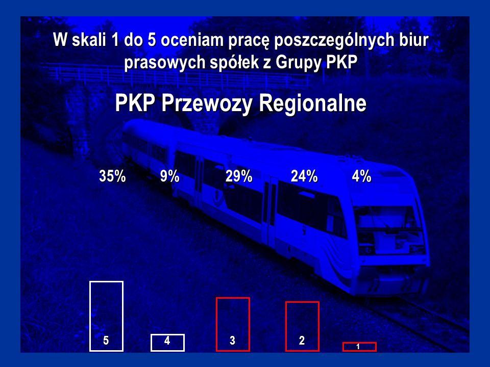 W skali 1 do 5 oceniam pracę poszczególnych biur prasowych spółek z Grupy PKP PKP Przewozy Regionalne 35%9%29%24%4% 5432 1