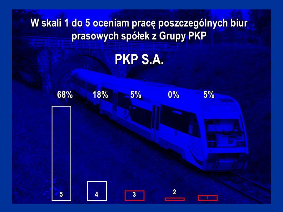 W skali 1 do 5 oceniam pracę poszczególnych biur prasowych spółek z Grupy PKP PKP S.A.
