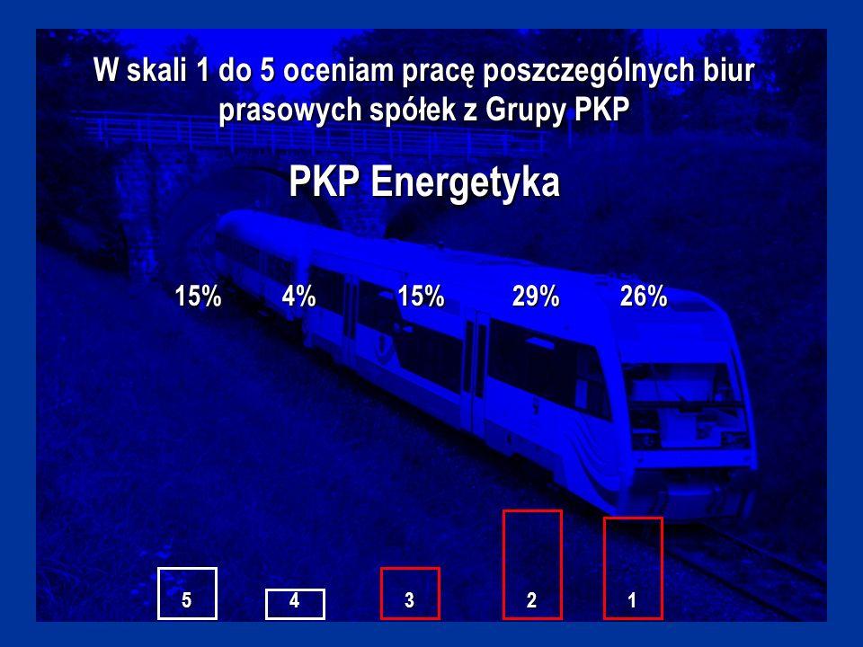 W skali 1 do 5 oceniam pracę poszczególnych biur prasowych spółek z Grupy PKP PKP Energetyka 15%4%15%29%26% 54321