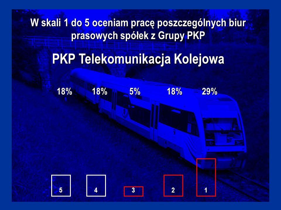 W skali 1 do 5 oceniam pracę poszczególnych biur prasowych spółek z Grupy PKP PKP Telekomunikacja Kolejowa 18%18%5%18%29% 54321