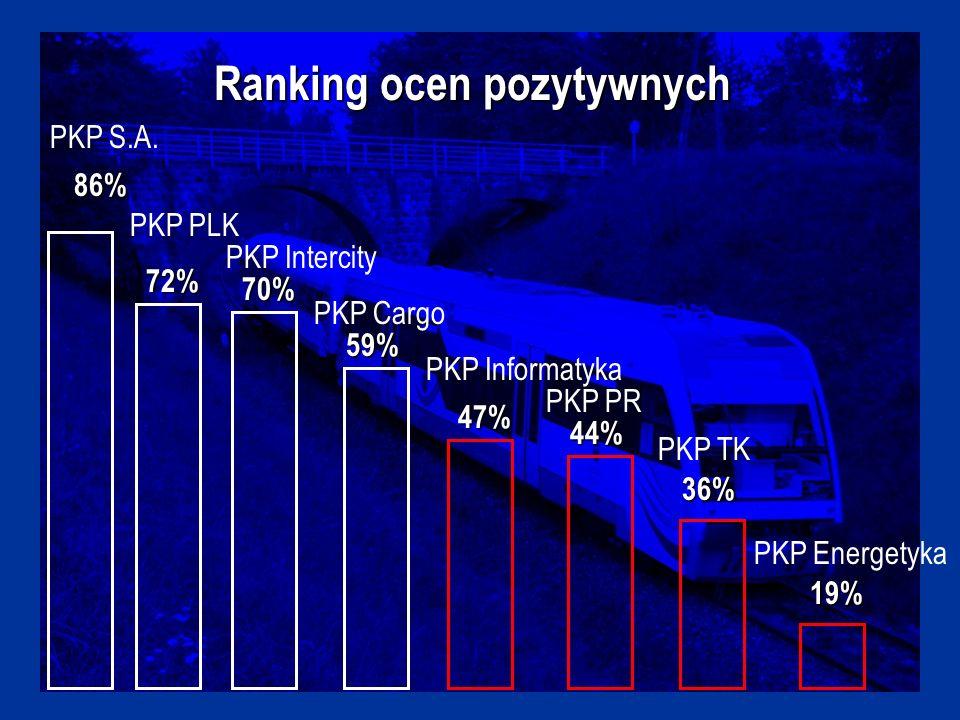 Ranking ocen pozytywnych 70% 59% 47% 44% 36% 86% 19% PKP S.A.