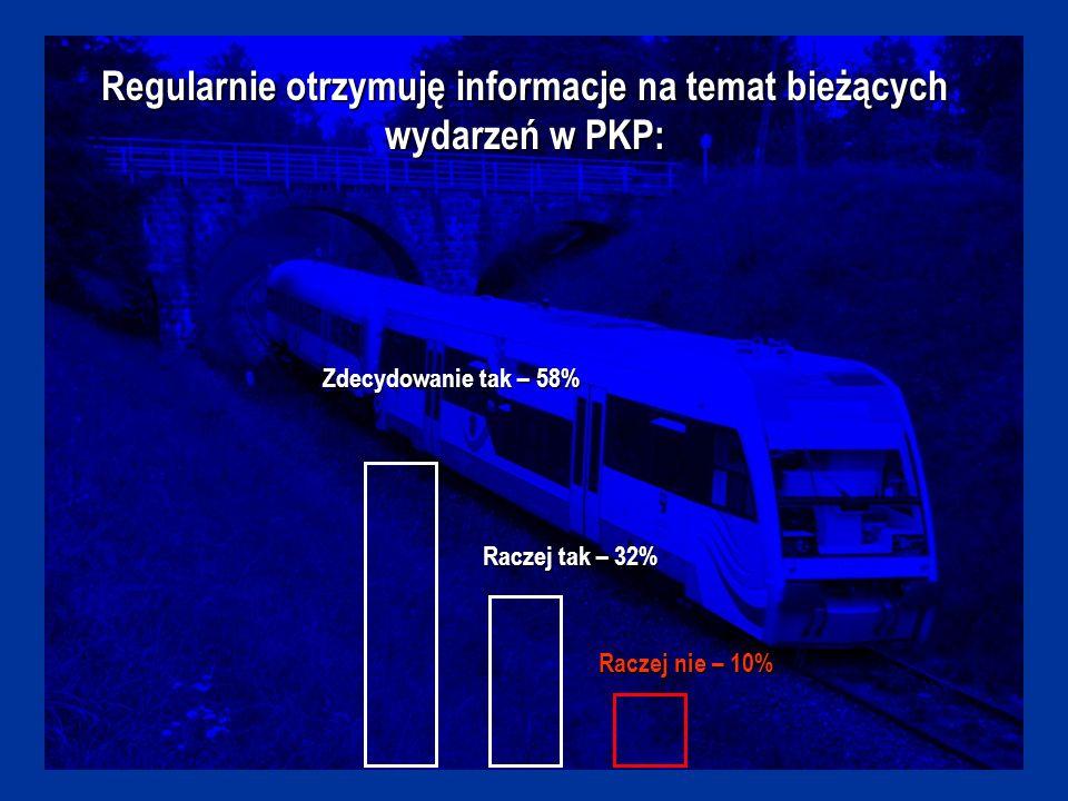 Regularnie otrzymuję informacje na temat bieżących wydarzeń w PKP: Zdecydowanie tak – 58% Raczej tak – 32% Raczej nie – 10%