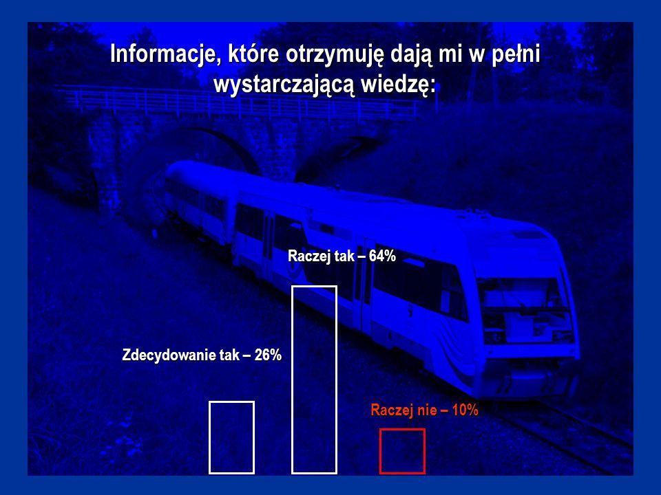 Informacje, które otrzymuję dają mi w pełni wystarczającą wiedzę: Zdecydowanie tak – 26% Raczej tak – 64% Raczej nie – 10%