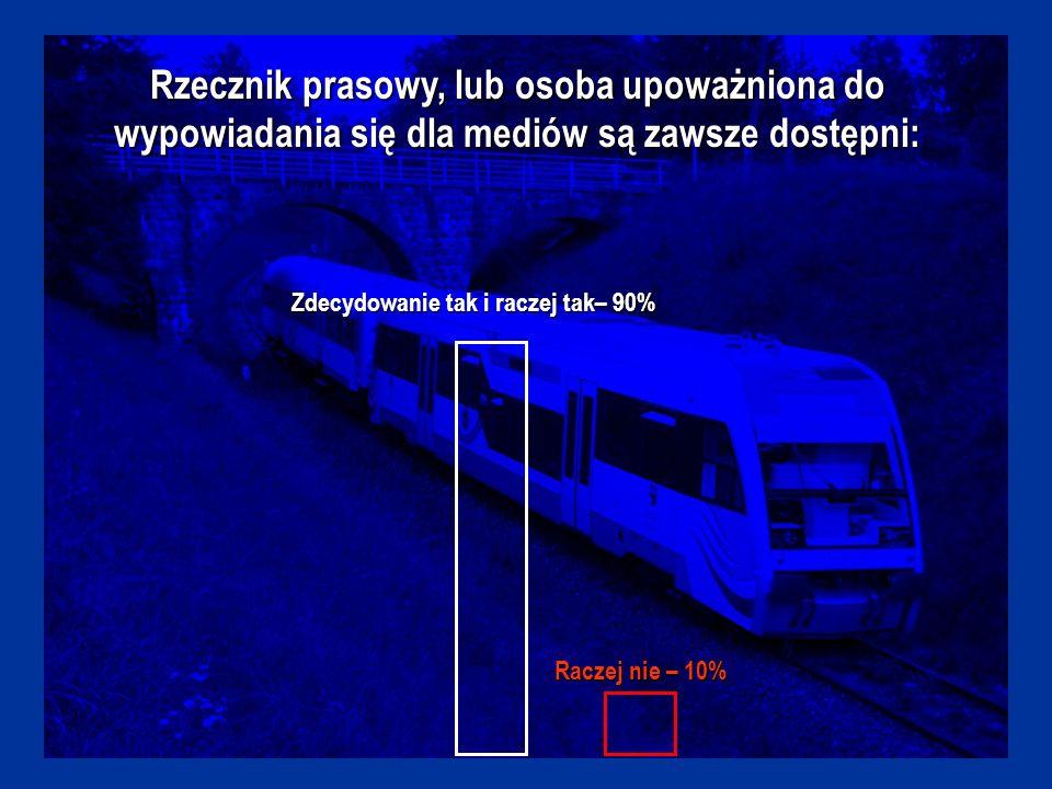 W skali 1 do 5 oceniam pracę poszczególnych biur prasowych spółek z Grupy PKP PKP Polskie Linie Kolejowe 53%19%6%17%6% 54 3 2 1