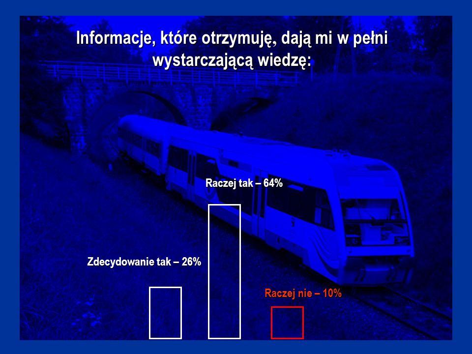 Informacje, które otrzymuję, dają mi w pełni wystarczającą wiedzę: Zdecydowanie tak – 26% Raczej tak – 64% Raczej nie – 10%