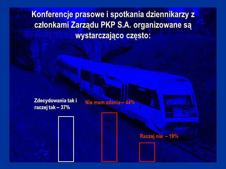 Przy zbieraniu informacji na temat PKP korzystam ze strony internetowej www.pkp.pl: Zawsze i często – 59% Rzadko, bądź nigdy – 41%