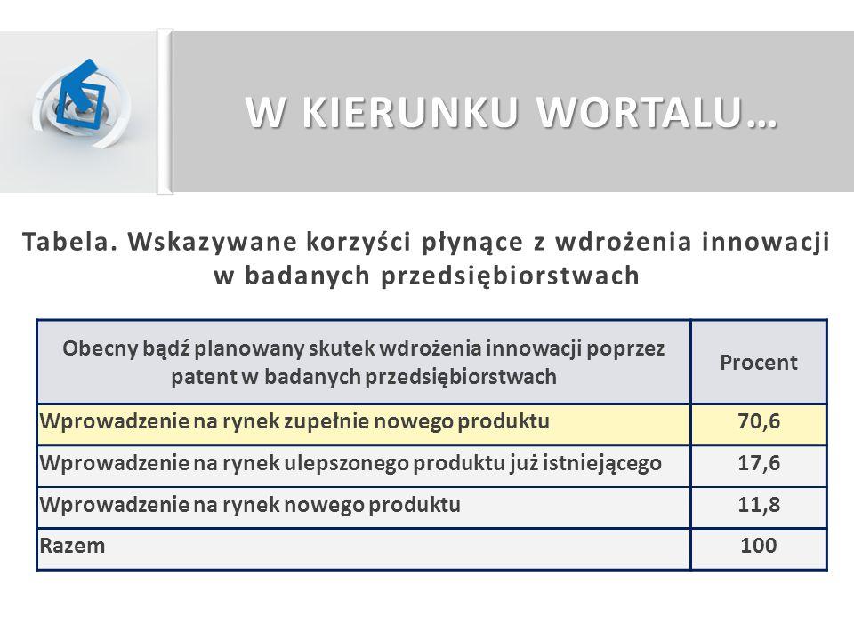 W KIERUNKU WORTALU Świadomość korzyści płynących ze zgłoszeń patentowych przez przedsiębiorstwa Przedsiębiorstwa bez patentów Przedsiębiorstwa posiadające patenty Razem Procent Ochrona własności23,676,4 33,7 Możliwość zwiększenia zysków23,611,8 21,4 Podniesienie konkurencyjności25,0- 20,2 Rozwój firmy8,3- 6,7 Inne1,411,8 3,4 Nie mam zdania18,1- 14,6 Razem100 Tabela.