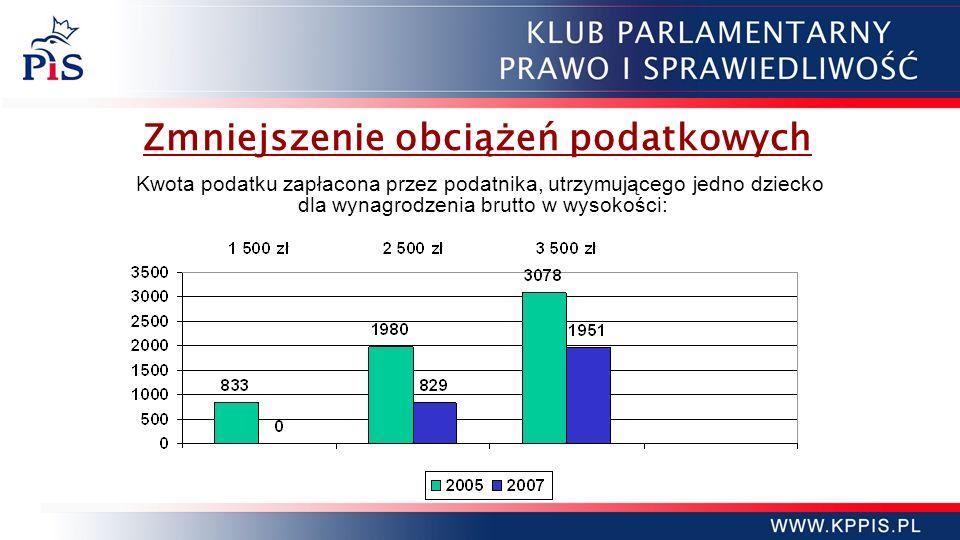 Obniżki podatków - c.d.Wprowadzenie dwóch stawek PIT od 2009 r.