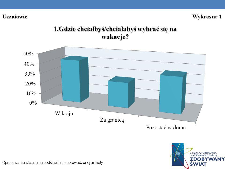 Opracowanie własne na podstawie przeprowadzonej ankiety. Uczniowie Wykres nr 1