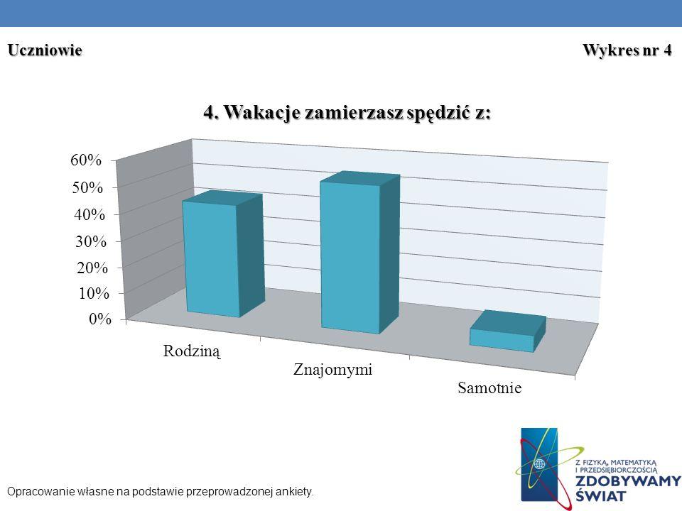 Opracowanie własne na podstawie przeprowadzonej ankiety. Uczniowie Wykres nr 4